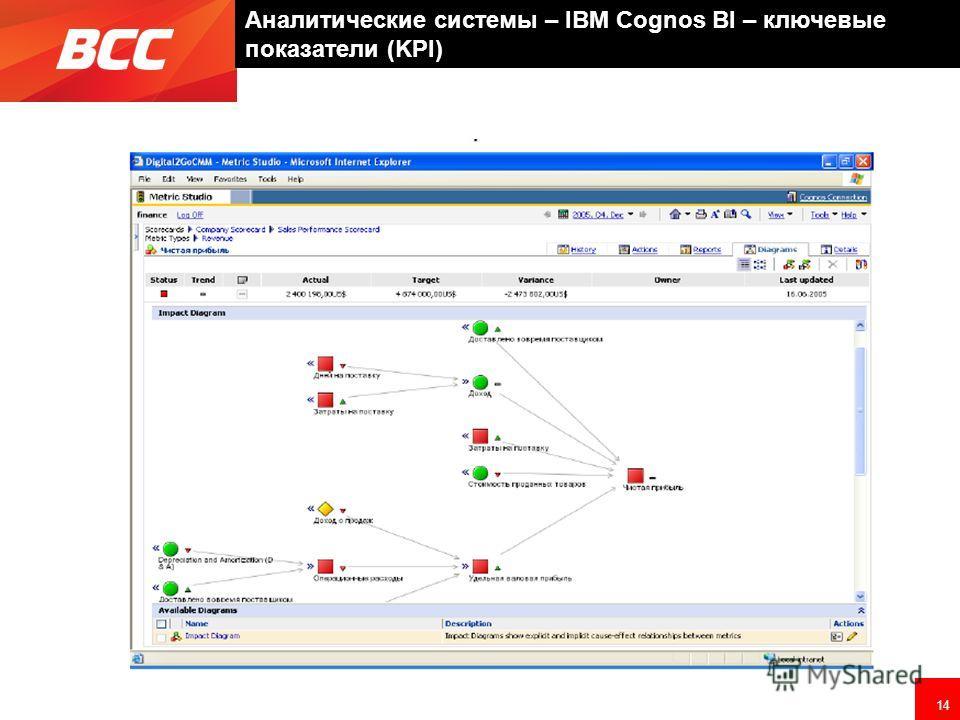 14 Аналитические системы – IBM Cognos BI – ключевые показатели (KPI)