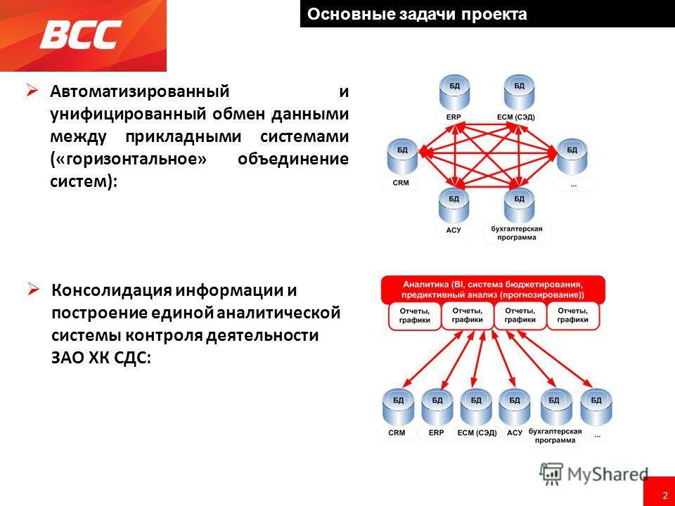 2 Основные задачи проекта Автоматизированный и унифицированный обмен данными между прикладными системами («горизонтальное» объединение систем): Консолидация информации и построение единой аналитической системы контроля деятельности ЗАО ХК СДС: