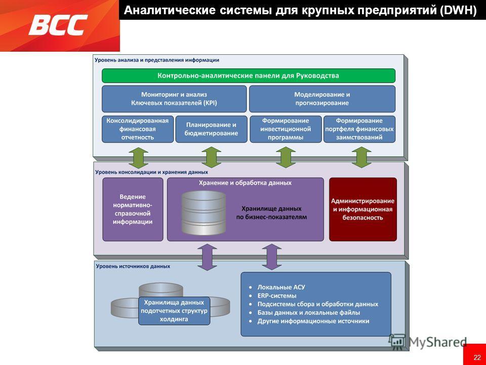22 Аналитические системы для крупных предприятий (DWH)
