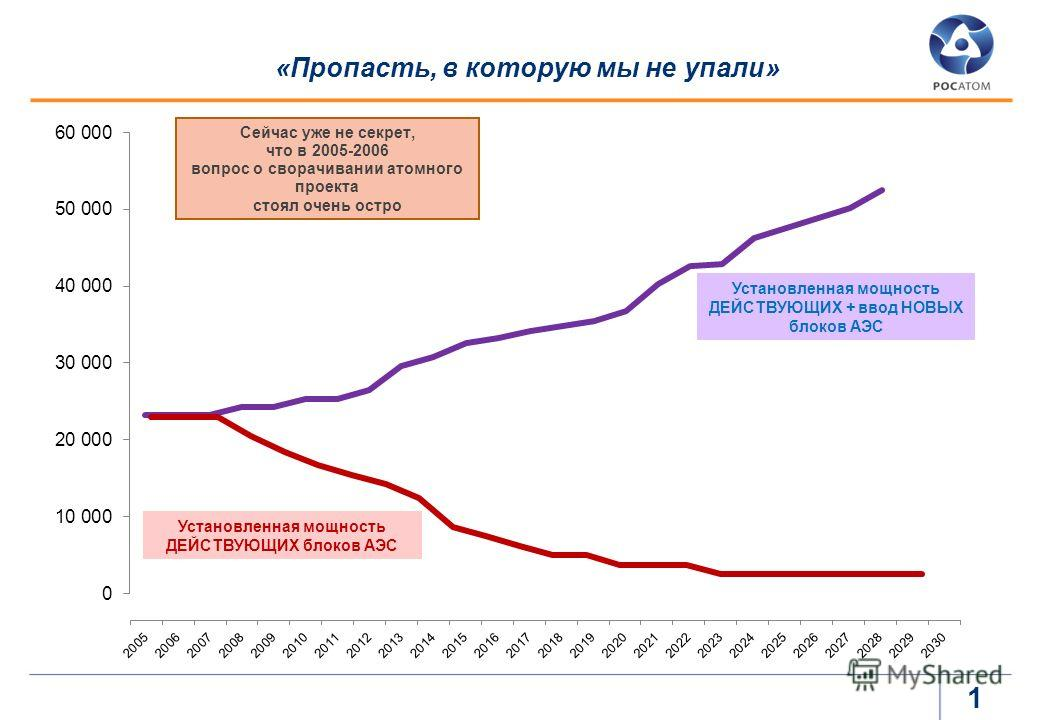 «Пропасть, в которую мы не упали» 0 Сейчас уже не секрет, что в 2005-2006 вопрос о сворачивании атомного проекта стоял очень остро