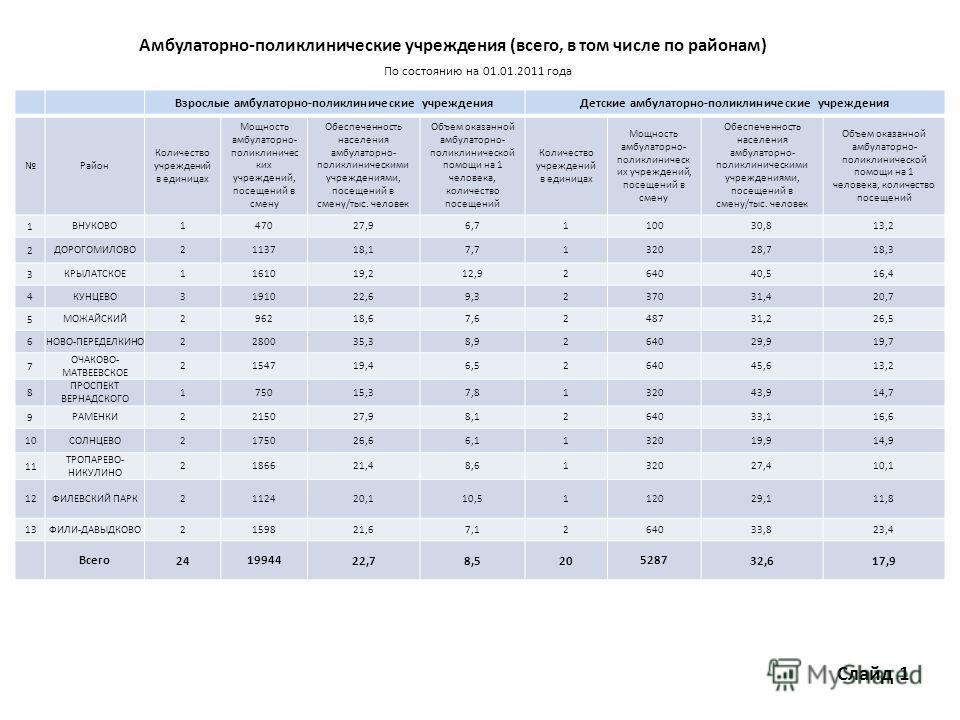 Амбулаторно-поликлинические учреждения (всего, в том числе по районам) По состоянию на 01.01.2011 года Взрослые амбулаторно-поликлинические учрежденияДетские амбулаторно-поликлинические учреждения Район Количество учреждений в единицах Мощность амбул