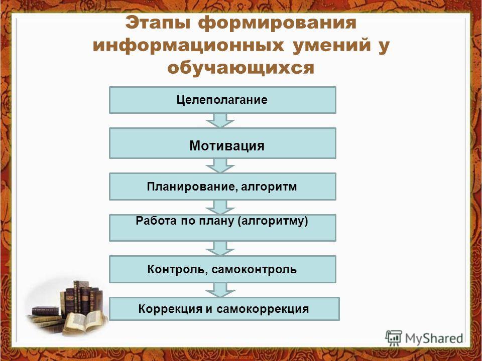 Этапы формирования информационных умений у обучающихся Целеполагание Мотивация Работа по плану (алгоритму) Планирование, алгоритм Коррекция и самокоррекция Контроль, самоконтроль