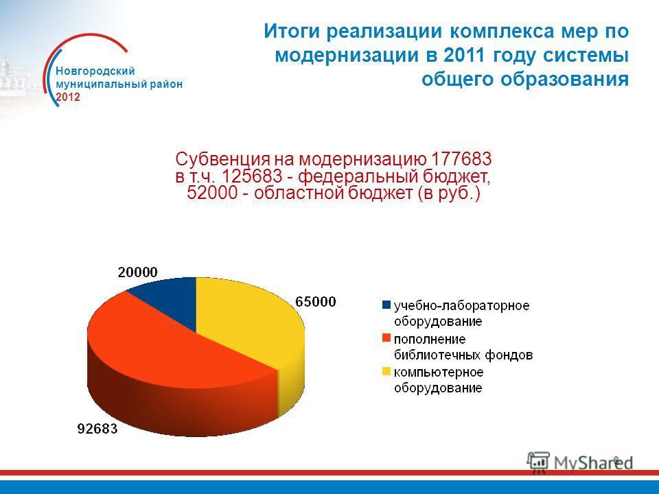 6 Итоги реализации комплекса мер по модернизации в 2011 году системы общего образования Новгородский муниципальный район 2012 Субвенция на модернизацию 177683 в т.ч. 125683 - федеральный бюджет, 52000 - областной бюджет (в руб.)