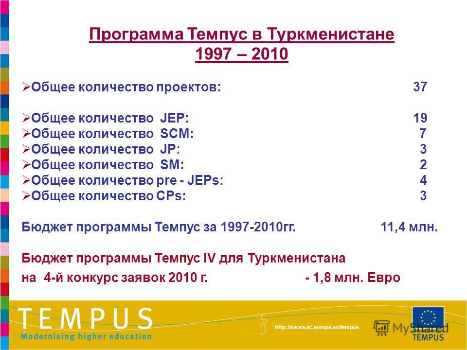 Программа Темпус в Туркменистане 1997 – 2010 Общее количество проектов: 37 Общее количество JEP: 19 Общее количество SCM: 7 Общее количество JP: 3 Общее количество SM: 2 Общее количество pre - JEPs: 4 Общее количество CPs: 3 Бюджет программы Темпус з