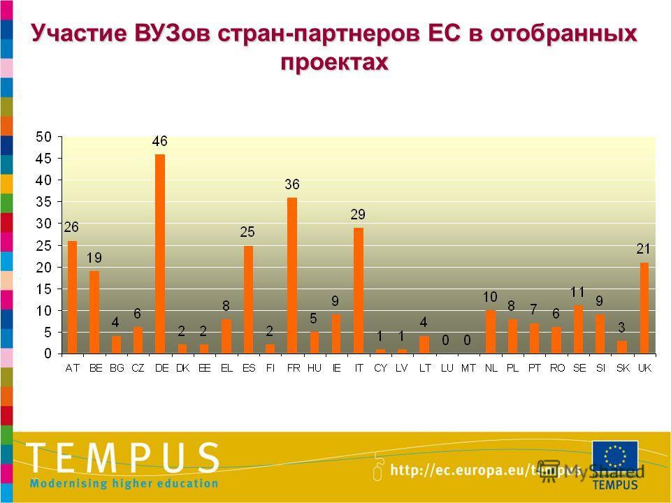Участие ВУЗов стран-партнеров ЕС в отобранных проектах