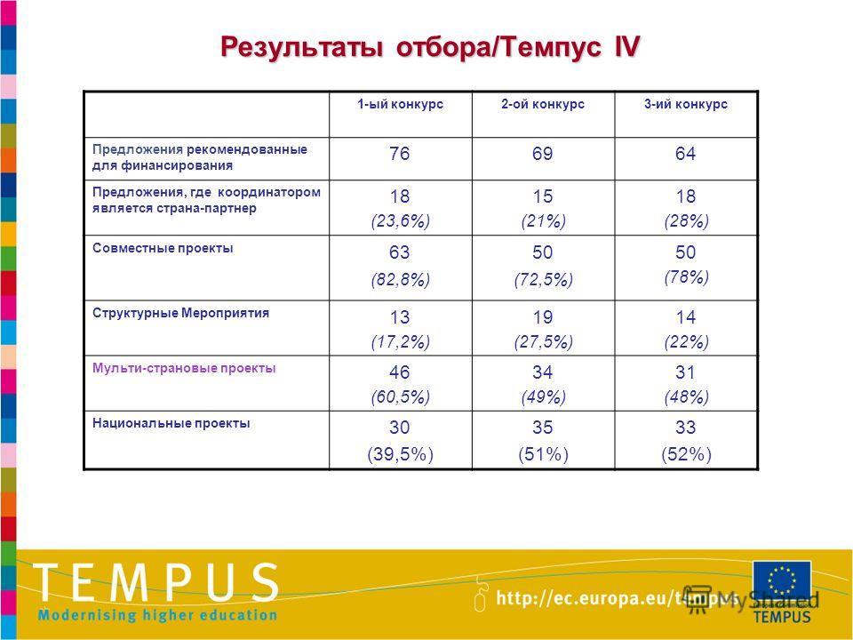 Результаты отбора/Темпус IV 1-ый конкурс2-ой конкурс3-ий конкурс Предложения рекомендованные для финансирования 766964 Предложения, где координатором является страна-партнер 18 (23,6%) 15 (21%) 18 (28%) Совместные проекты 63 (82,8%) 50 (72,5%) 50 (78