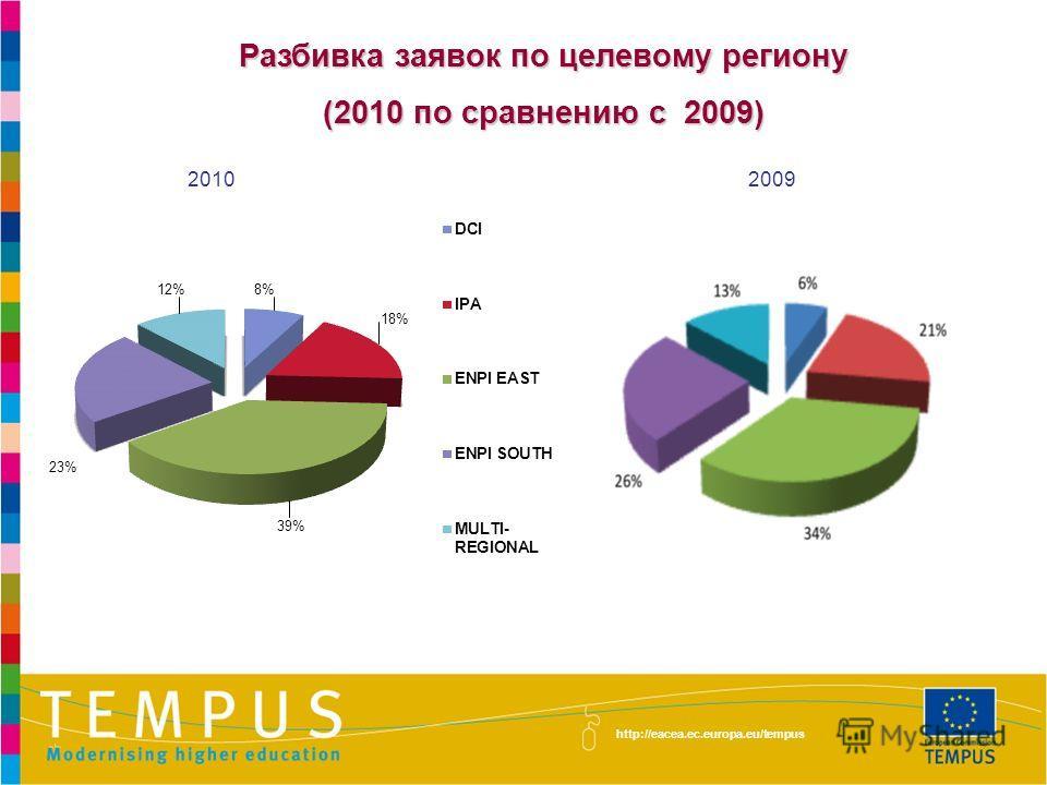 http://eacea.ec.europa.eu/tempus Разбивка заявок по целевому региону (2010 по сравнению с 2009) 20102009