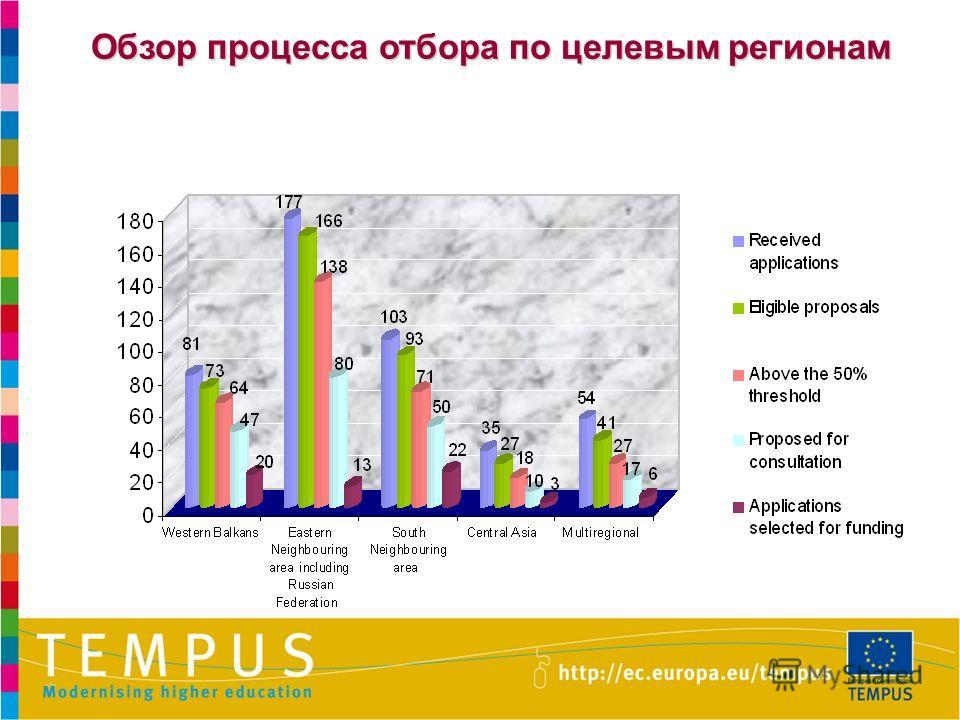 Обзор процесса отбора по целевым регионам