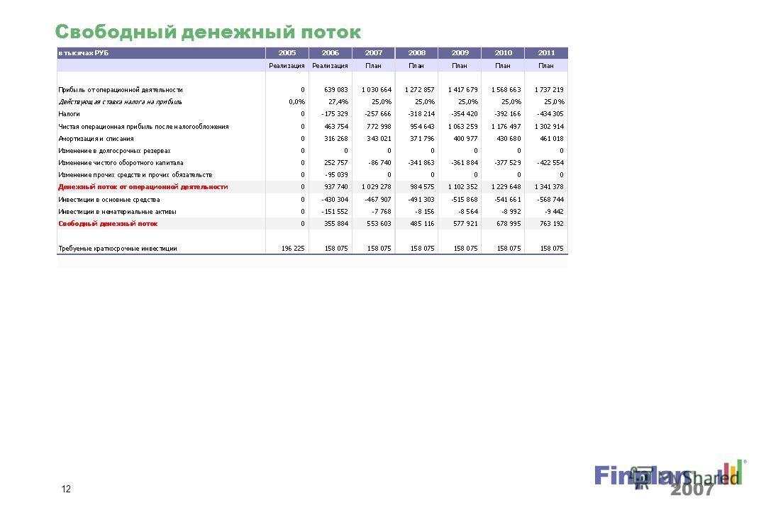 11 Стоимость капитала