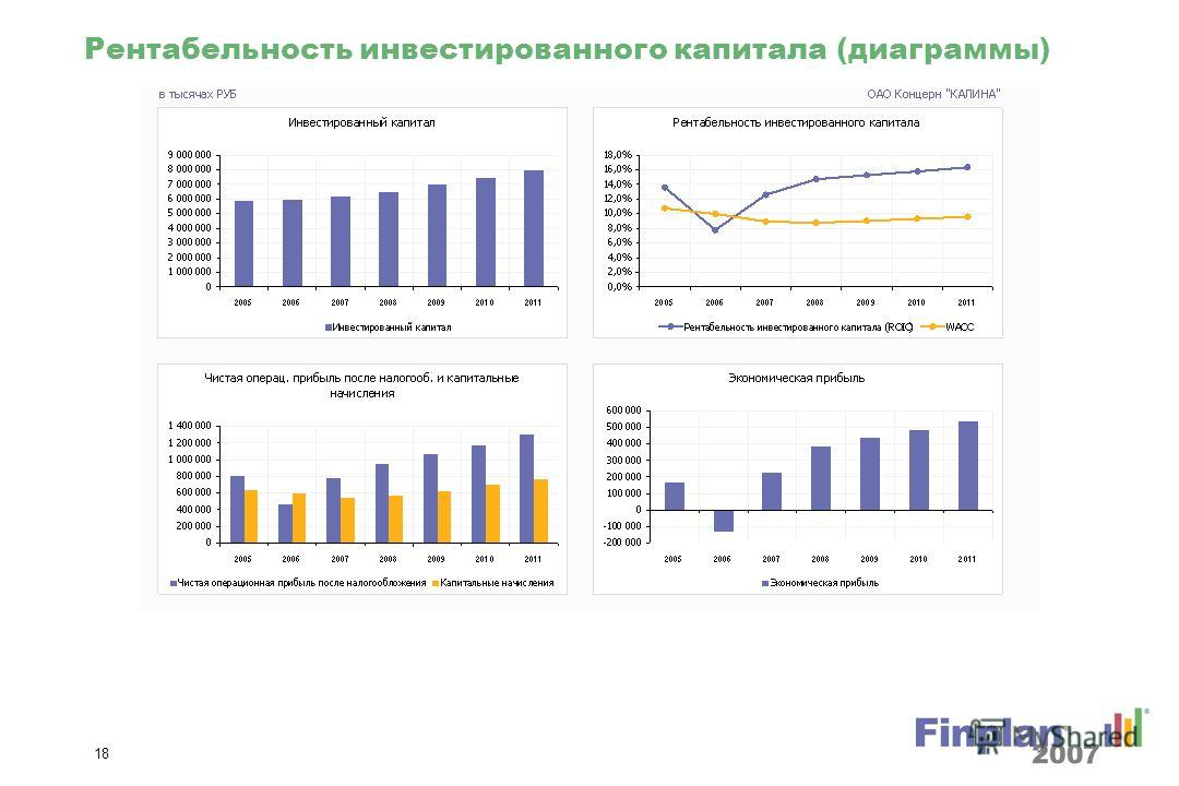 17 Коэффициент финансового положения (диаграммы)