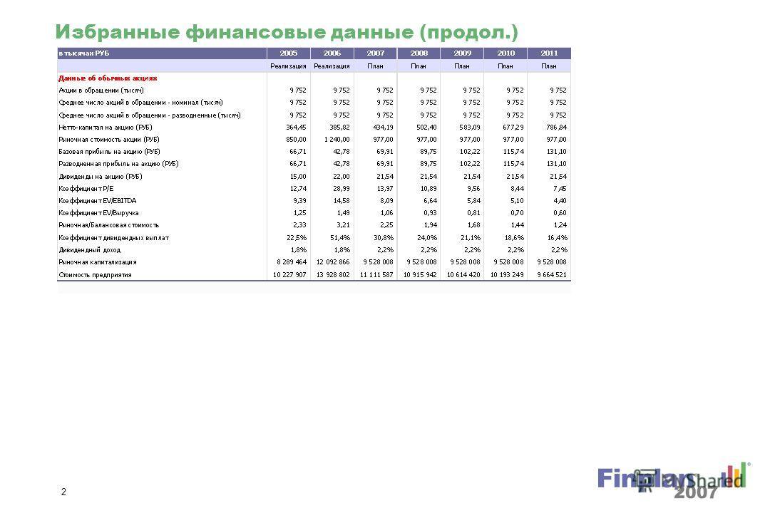 1 Избранные финансовые данные