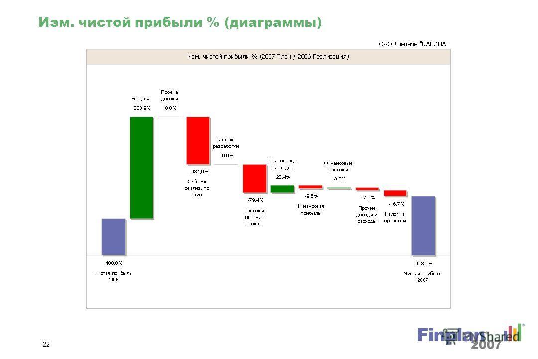 21 Изм. чистой прибыли (диаграммы)