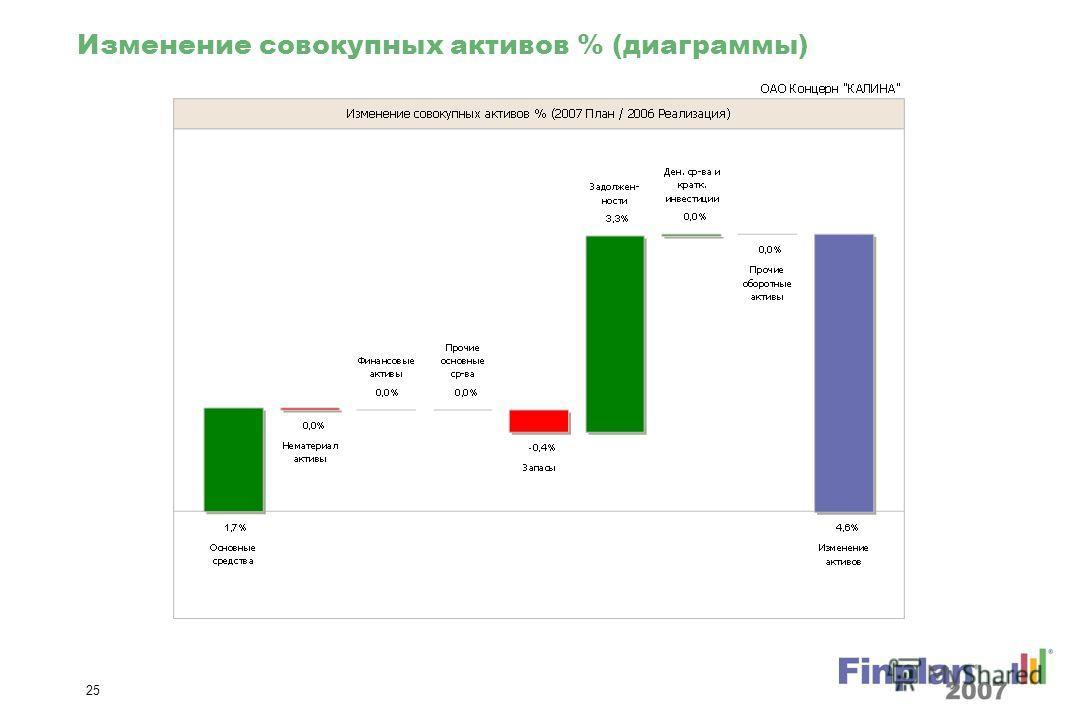 24 Изменение операционной прибыли % (диаграммы)