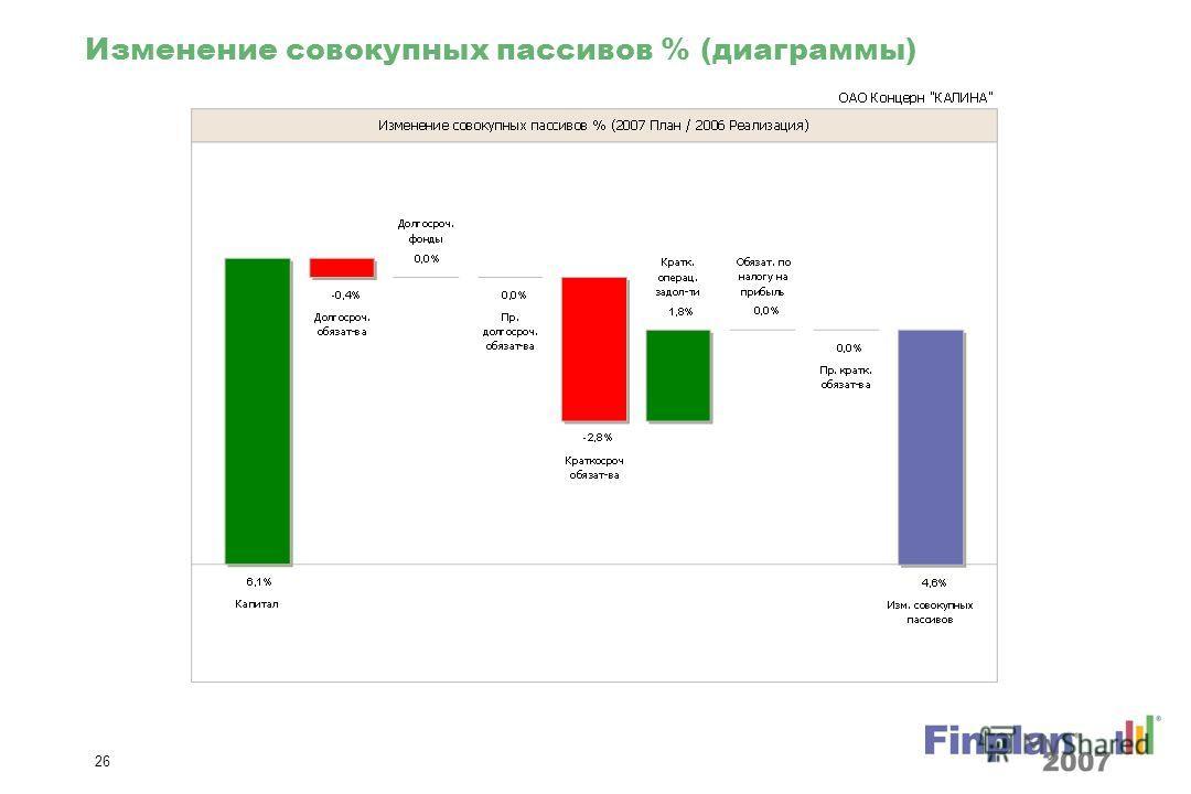 25 Изменение совокупных активов % (диаграммы)