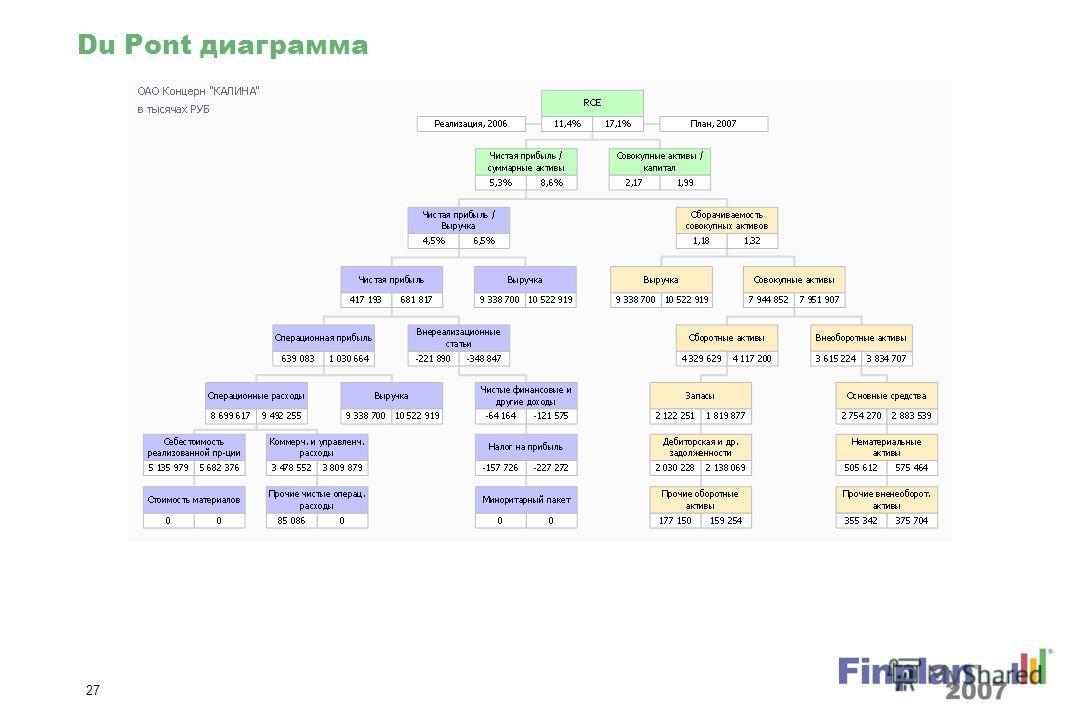 26 Изменение совокупных пассивов % (диаграммы)