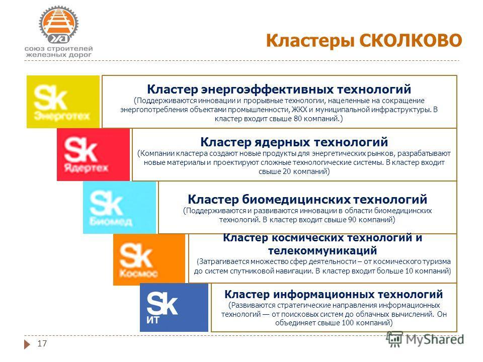 17 Кластеры СКОЛКОВО Кластер энергоэффективных технологий (Поддерживаются инновации и прорывные технологии, нацеленные на сокращение энергопотребления объектами промышленности, ЖКХ и муниципальной инфраструктуры. В кластер входит свыше 80 компаний.)