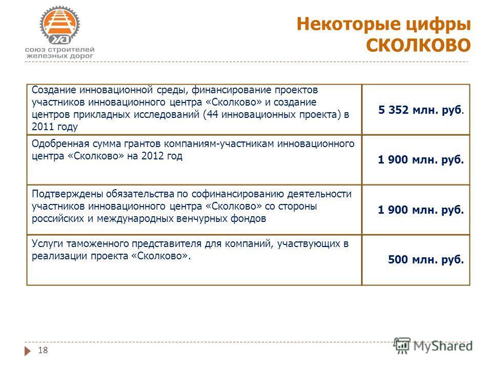 18 Некоторые цифры СКОЛКОВО 5 352 млн. руб. 1 900 млн. руб. Создание инновационной среды, финансирование проектов участников инновационного центра «Сколково» и создание центров прикладных исследований (44 инновационных проекта) в 2011 году 1 900 млн.