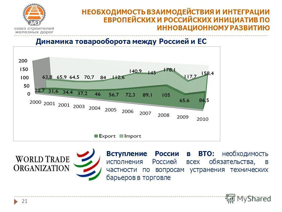 21 НЕОБХОДИМОСТЬ ВЗАИМОДЕЙСТВИЯ И ИНТЕГРАЦИИ ЕВРОПЕЙСКИХ И РОССИЙСКИХ ИНИЦИАТИВ ПО ИННОВАЦИОННОМУ РАЗВИТИЮ Динамика товарооборота между Россией и ЕС Вступление России в ВТО: необходимость исполнения Россией всех обязательства, в частности по вопросам