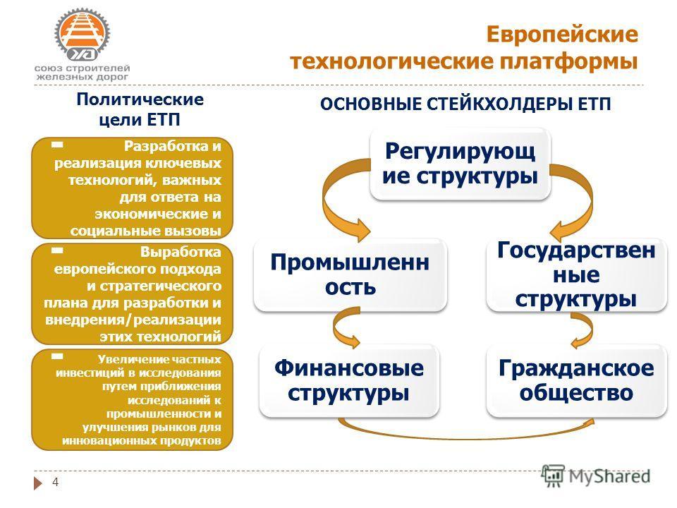 Европейские технологические платформы 4 Регулирующ ие структуры Государствен ные структуры Промышленн ость Финансовые структуры Гражданское общество ОСНОВНЫЕ СТЕЙКХОЛДЕРЫ ЕТП Разработка и реализация ключевых технологий, важных для ответа на экономиче