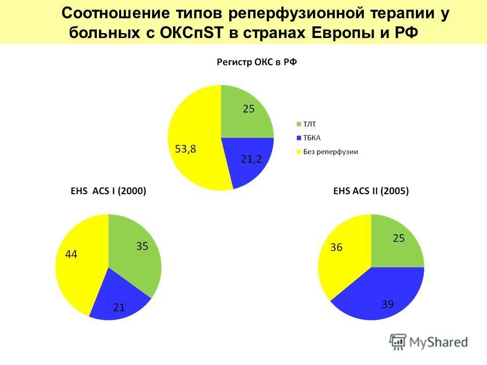 Соотношение типов реперфузионной терапии у больных с ОКСпST в странах Европы и РФ