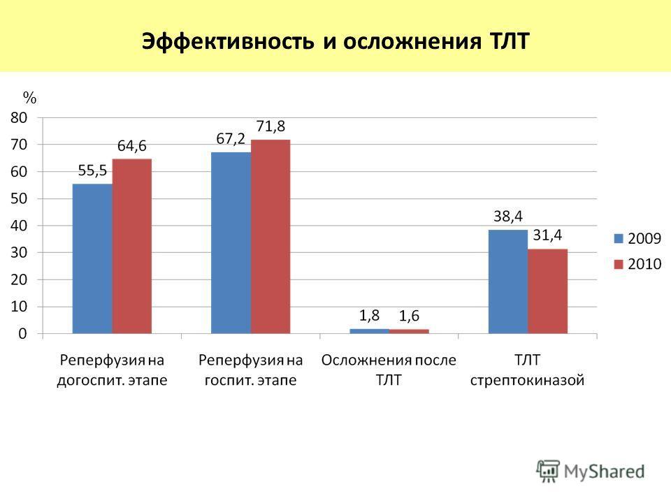 % Эффективность и осложнения ТЛТ