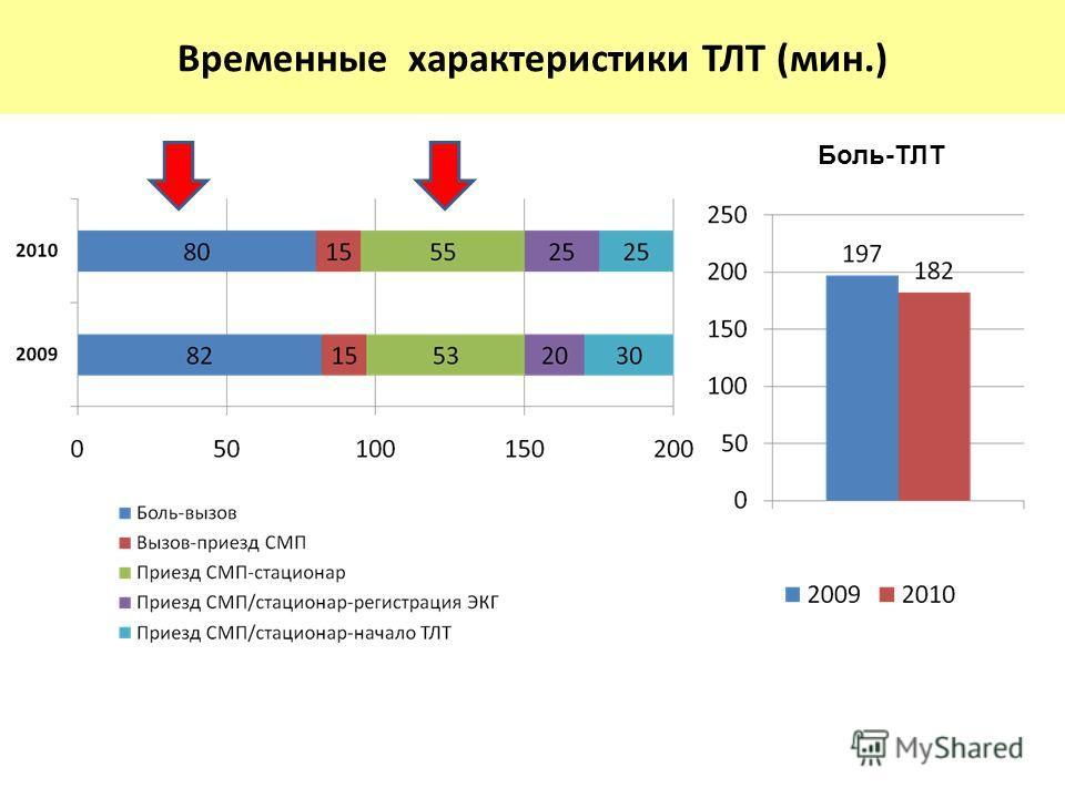 Временные характеристики ТЛТ (мин.) Боль-ТЛТ
