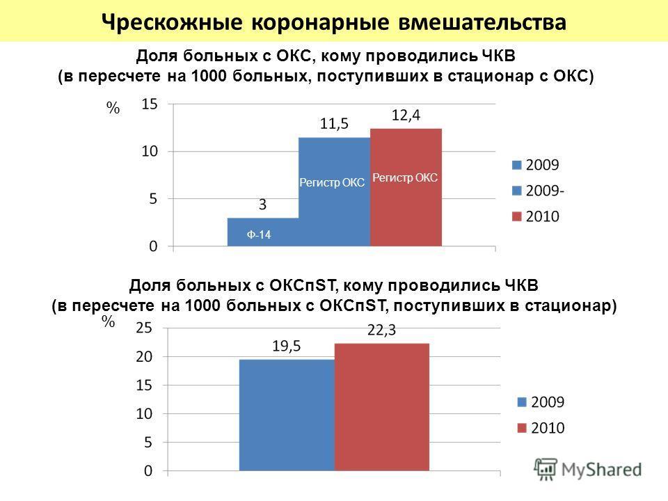 Чрескожные коронарные вмешательства % Доля больных с ОКС, кому проводились ЧКВ (в пересчете на 1000 больных, поступивших в стационар с ОКС) Доля больных с ОКСпST, кому проводились ЧКВ (в пересчете на 1000 больных с ОКСпST, поступивших в стационар) %