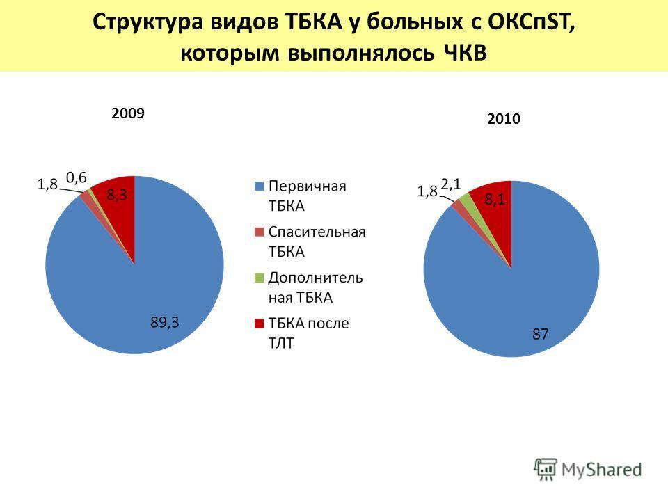 Структура видов ТБКА у больных с ОКСпST, которым выполнялось ЧКВ 2009 2010