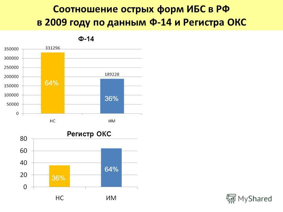 Соотношение острых форм ИБС в РФ в 2009 году по данным Ф-14 и Регистра ОКС 64% 36% 64% 36% Ф-14 Регистр ОКС 36% 64%