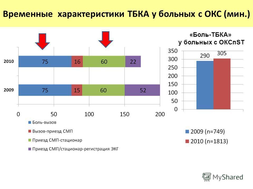 Временные характеристики ТБКА у больных с ОКС (мин.) «Боль-ТБКА» у больных с ОКСпST