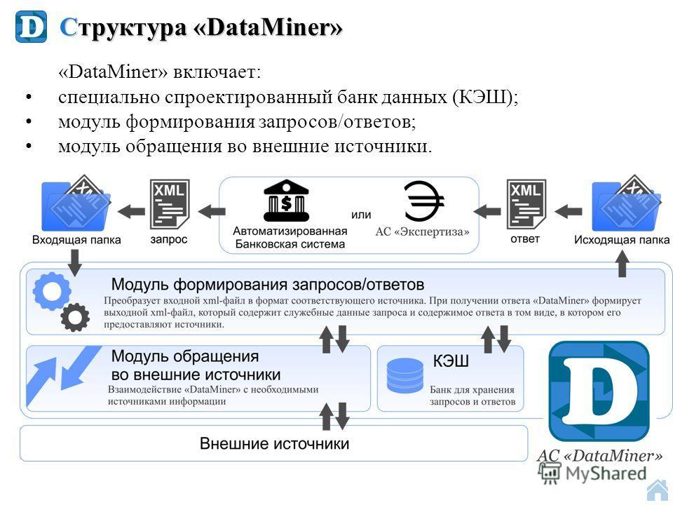 Структура «DataMiner» «DataMiner» включает: специально спроектированный банк данных (КЭШ); модуль формирования запросов/ответов; модуль обращения во внешние источники.
