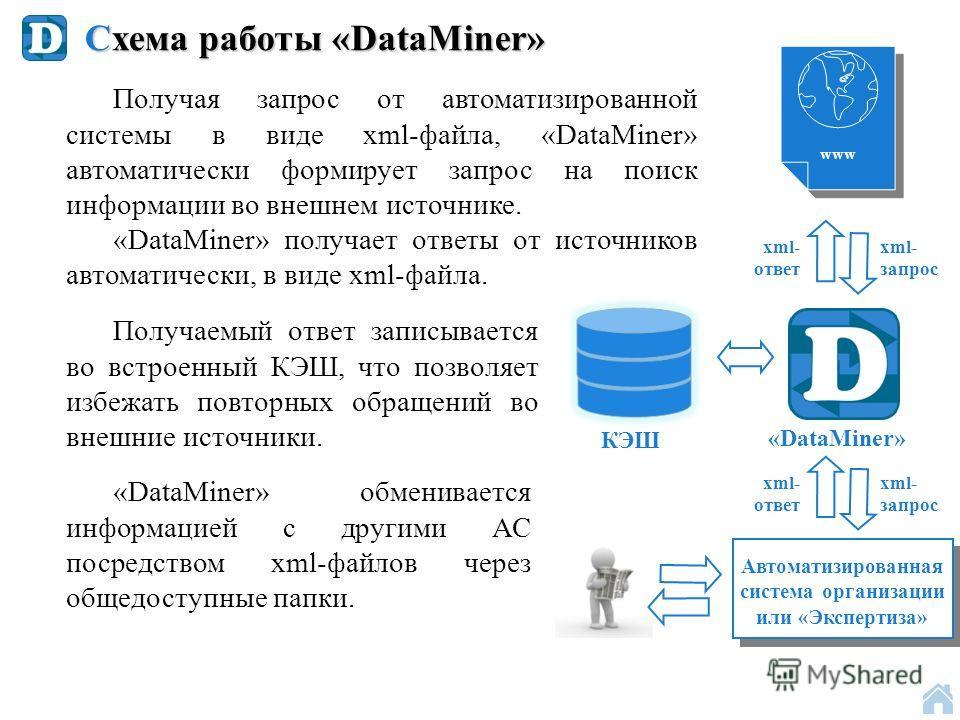 Схема работы «DataMiner» www «DataMiner» xml- запрос «DataMiner» обменивается информацией с другими АС посредством xml-файлов через общедоступные папки. Получаемый ответ записывается во встроенный КЭШ, что позволяет избежать повторных обращений во вн