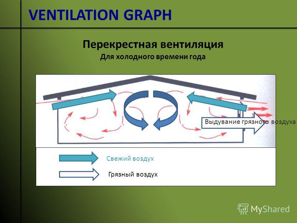 VENTILATION GRAPH Выдувание грязного воздуха Грязный воздух Свежий воздух Перекрестная вентиляция Для холодного времени года
