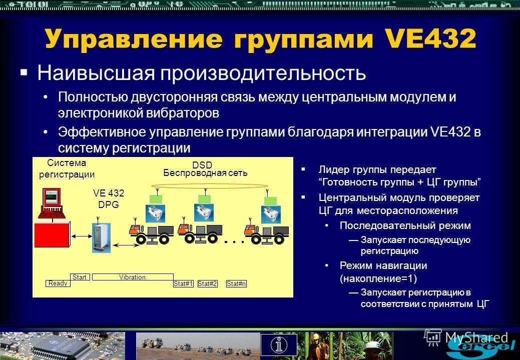 Синхронизация VE432 Повышение точности прилагаемой силы Все вибраторы из одной группы должны вибрировать синхронно Точность запуска системы VE432 =около +/- 20 с Точность часов VE432 = 1/10 6 в год Непрерывная проверка дрейфа тактового генератора Изм