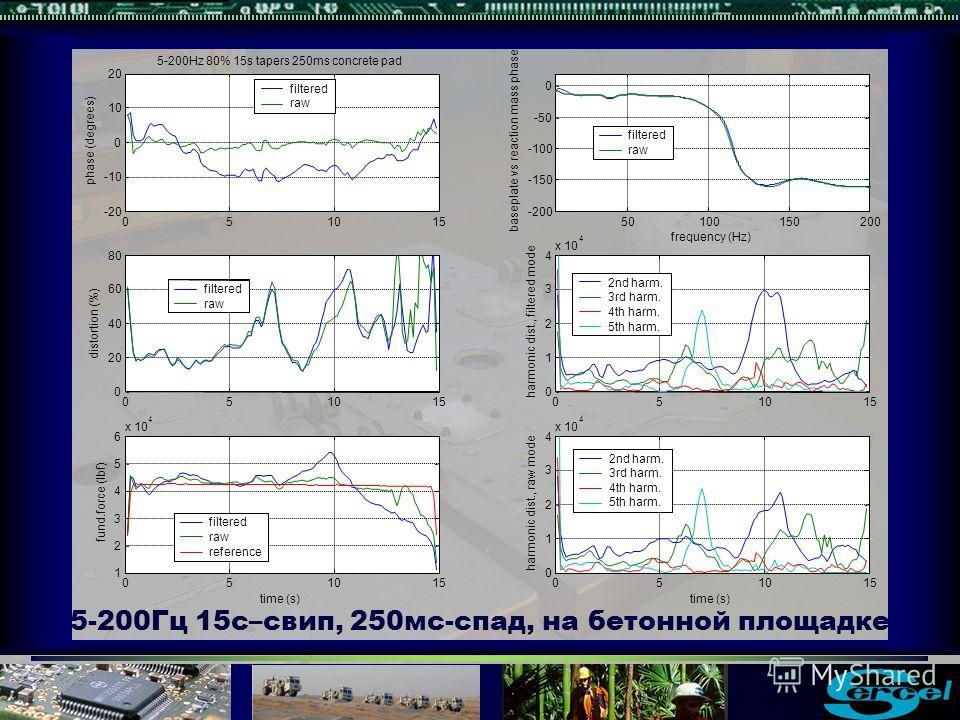 5-200Гц 15с–свип, 250мс-спад, на бетонной площадке filtered raw