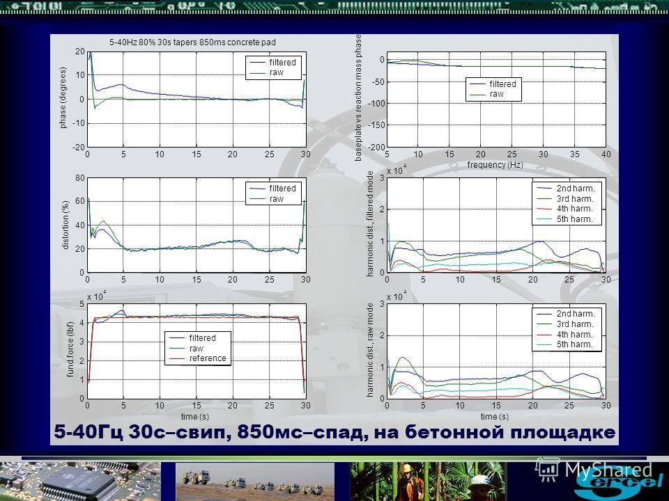 5-40Гц 30с–свип, 850мс–спад, на бетонной площадке 510152025303540 -200 -150 -100 -50 0 baseplate vs reaction mass phase frequency (Hz) filtered raw