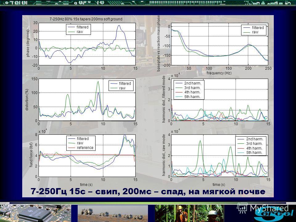 7-250Гц 15с – свип, 200мс – спад, на мягкой почве filtered raw