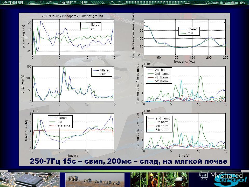 250-7Гц 15с – свип, 200мс – спад, на мягкой почве
