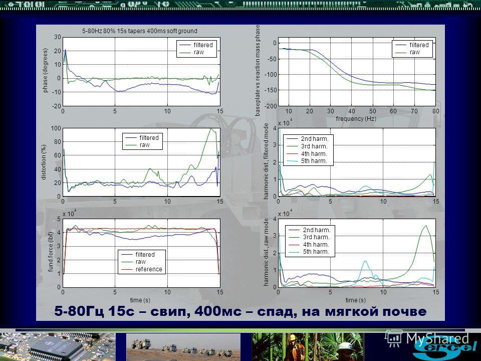 5-80Гц 15с – свип, 400мс – спад, на мягкой почве -50 0 baseplate vs reaction mass phase frequency (Hz) filtered raw