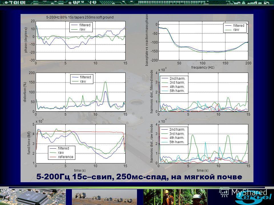 5-200Гц 15с–свип, 250мс-спад, на мягкой почве filtered raw