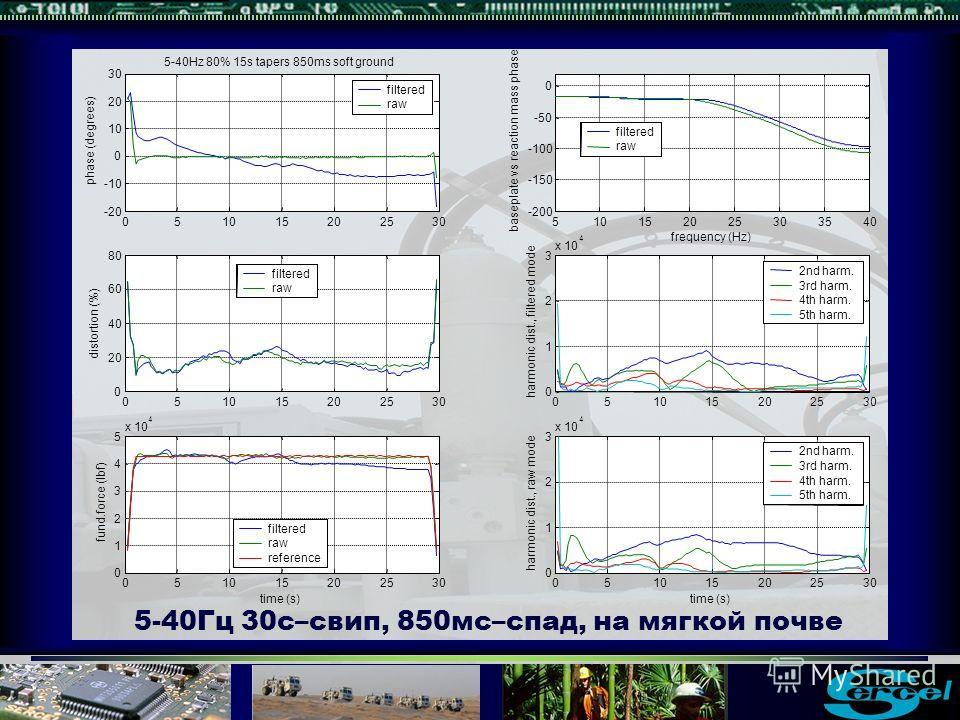 5-40Гц 30с–свип, 850мс–спад, на мягкой почве 510152025303540 -200 -150 -100 -50 0 baseplate vs reaction mass phase frequency (Hz) filtered raw