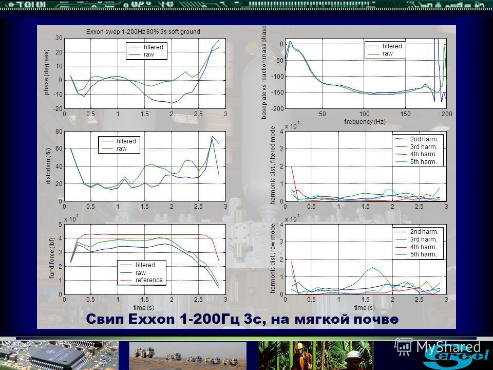 Свип Exxon 1-200Гц 3с, на мягкой почве 50100150200 -200 -150 -100 -50 0 baseplate vs reaction mass phase frequency (Hz) filtered raw