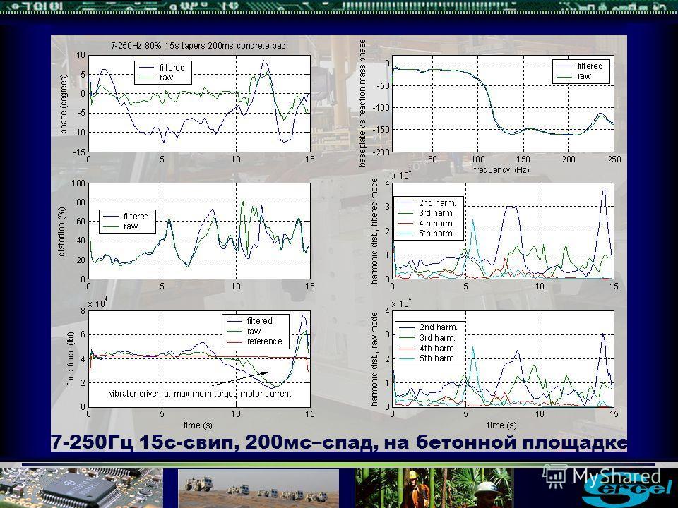 7-250Гц 15с-свип, 200мс–спад, на бетонной площадке
