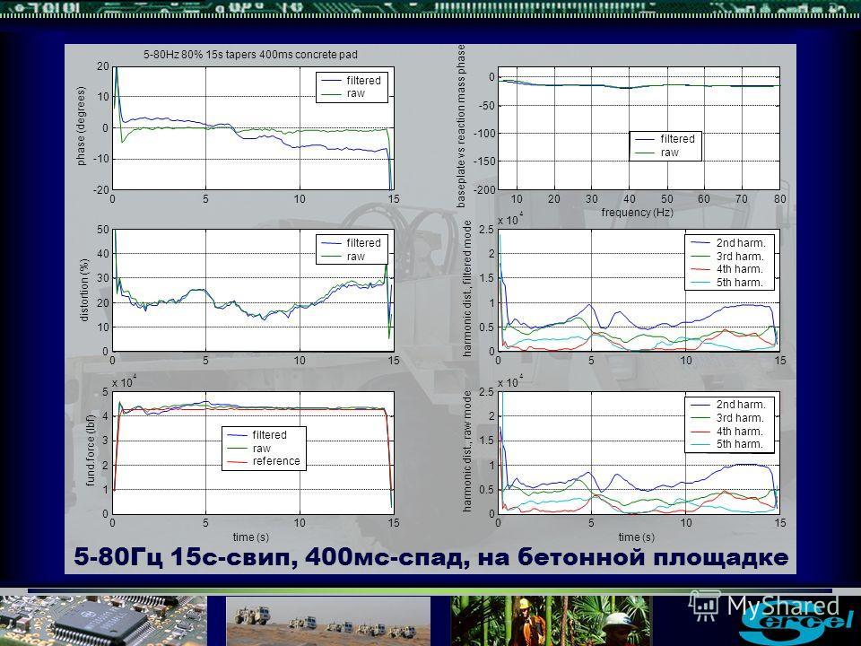 5-80Гц 15с-свип, 400мс-спад, на бетонной площадке -150 -100 -50 0 baseplate vs reaction mass phase frequency (Hz) filtered raw