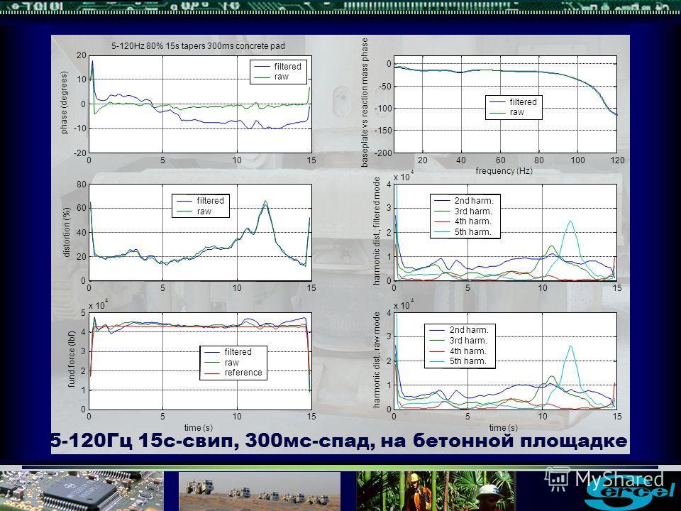 5-120Гц 15с-свип, 300мс-спад, на бетонной площадке filtered raw