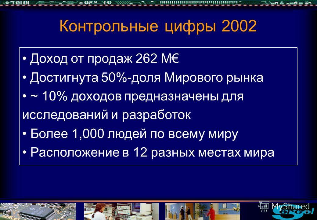 Контрольные цифры 2002 Доход от продаж 262 M Достигнута 50%-доля Мирового рынка ~ 10% доходов предназначены для исследований и разработок Более 1,000 людей по всему миру Расположение в 12 разных местах мира