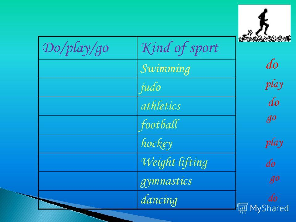 Do/play/goKind of sport Swimming judo athletics football hockey Weight lifting gymnastics dancing go do play do go