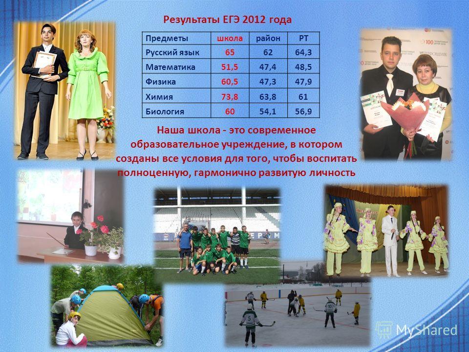 Результаты ЕГЭ 2012 года Наша школа - это современное образовательное учреждение, в котором созданы все условия для того, чтобы воспитать полноценную, гармонично развитую личность ПредметышколарайонРТ Русский язык656264,3 Математика51,547,448,5 Физик