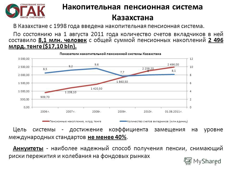 Накопительная пенсионная система Казахстана В Казахстане с 1998 года введена накопительная пенсионная система. По состоянию на 1 августа 2011 года количество счетов вкладчиков в ней составило 8,1 млн. человек с общей суммой пенсионных накоплений 2 49