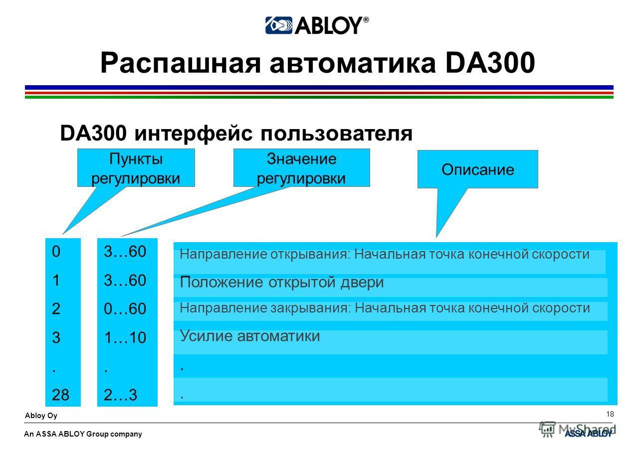 An ASSA ABLOY Group company Abloy Oy 18 0 1 2 3. 28 3…60 0…60 1…10. 2…3 Направление открывания: Начальная точка конечной скорости Положение открытой двери Направление закрывания: Начальная точка конечной скорости Усилие автоматики. Пункты регулировки